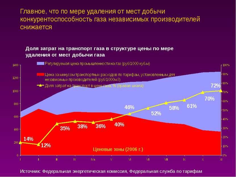 Главное, что по мере удаления от мест добычи конкурентоспособность газа незав...