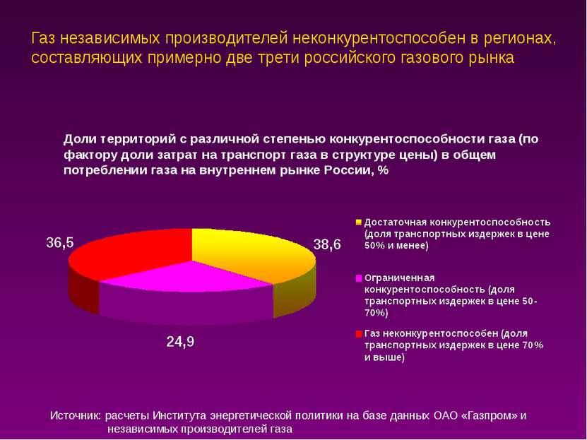 Газ независимых производителей неконкурентоспособен в регионах, составляющих ...