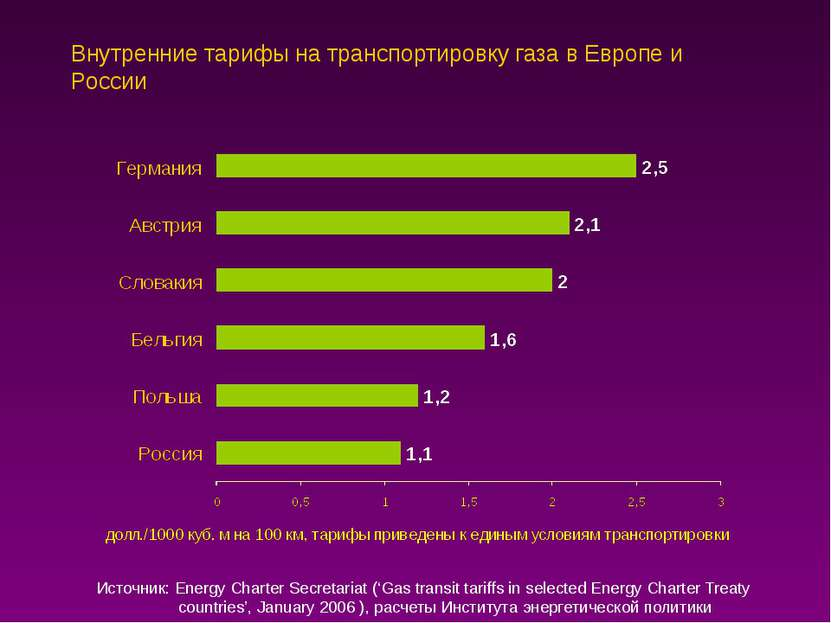 Внутренние тарифы на транспортировку газа в Европе и России Источник: Energy ...