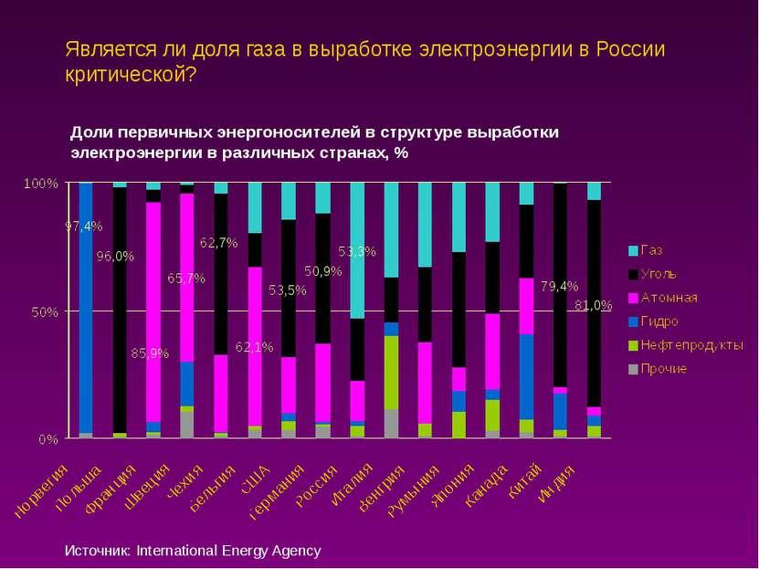 Является ли доля газа в выработке электроэнергии в России критической? Доли п...
