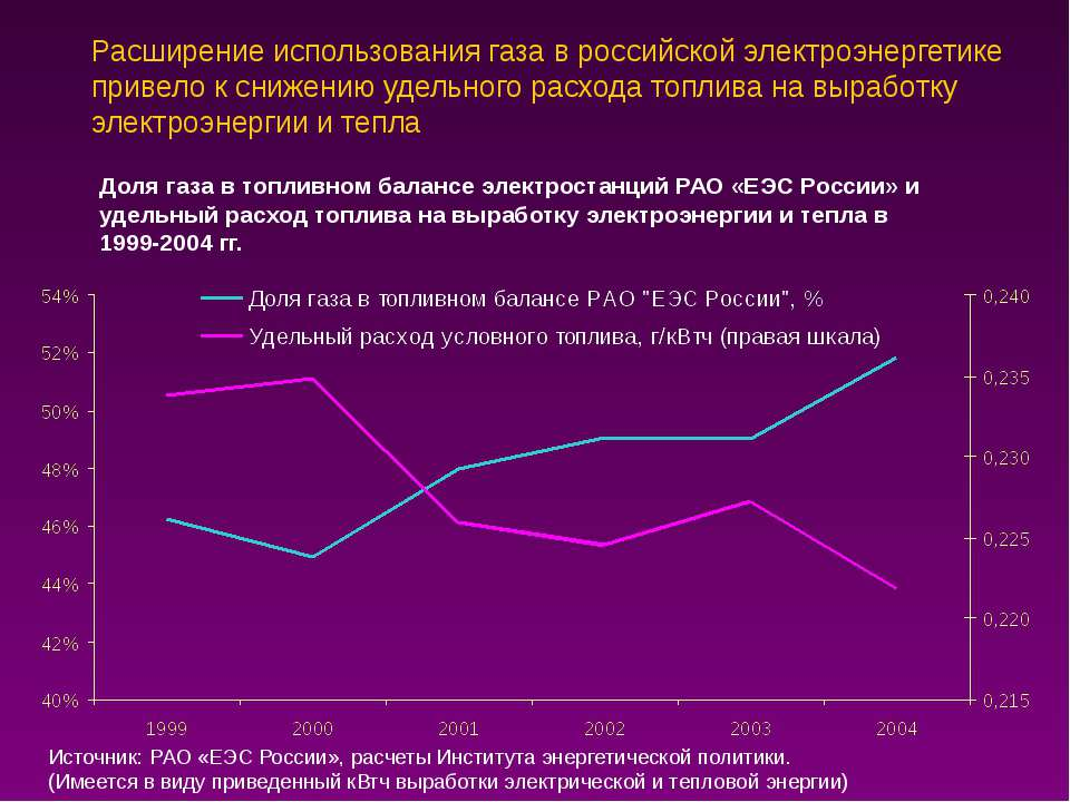 Расширение использования газа в российской электроэнергетике привело к снижен...