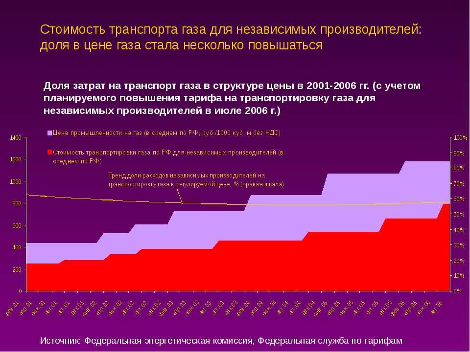 Стоимость транспорта газа для независимых производителей: доля в цене газа ст...