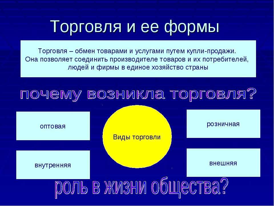 Торговля и ее формы Торговля – обмен товарами и услугами путем купли-продажи....