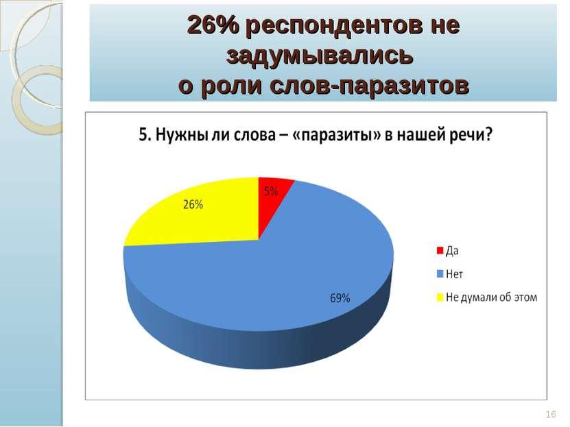 26% респондентов не задумывались о роли слов-паразитов *