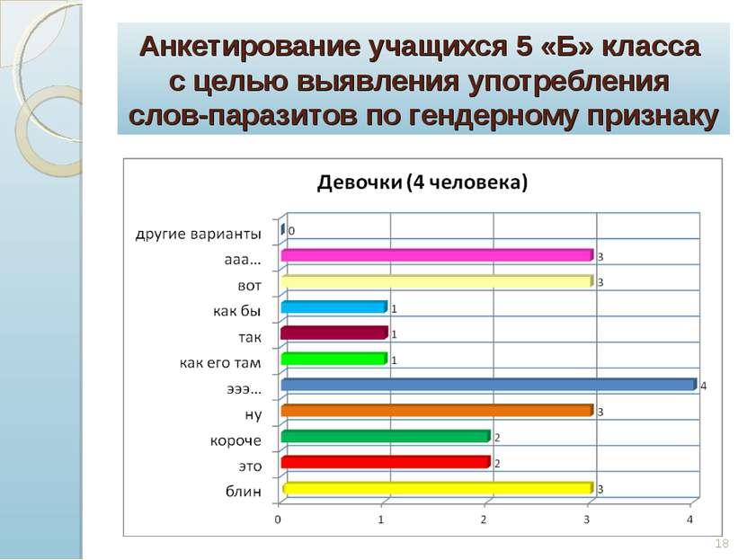 Анкетирование учащихся 5 «Б» класса с целью выявления употребления слов-параз...
