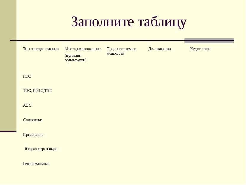 Заполните таблицу Тип электростанции Месторасположение (принцип ориентации) П...