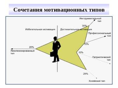 Сочетания мотивационных типов
