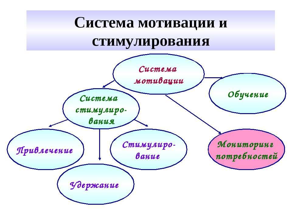 Система мотивации и стимулирования Привлечение Стимулиро- вание Удержание Мон...