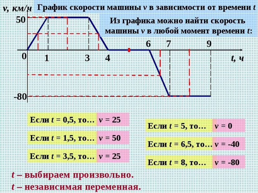 0 1 3 4 6 7 9 v, км/ч t, ч 50 -80 График скорости машины v в зависимости от в...