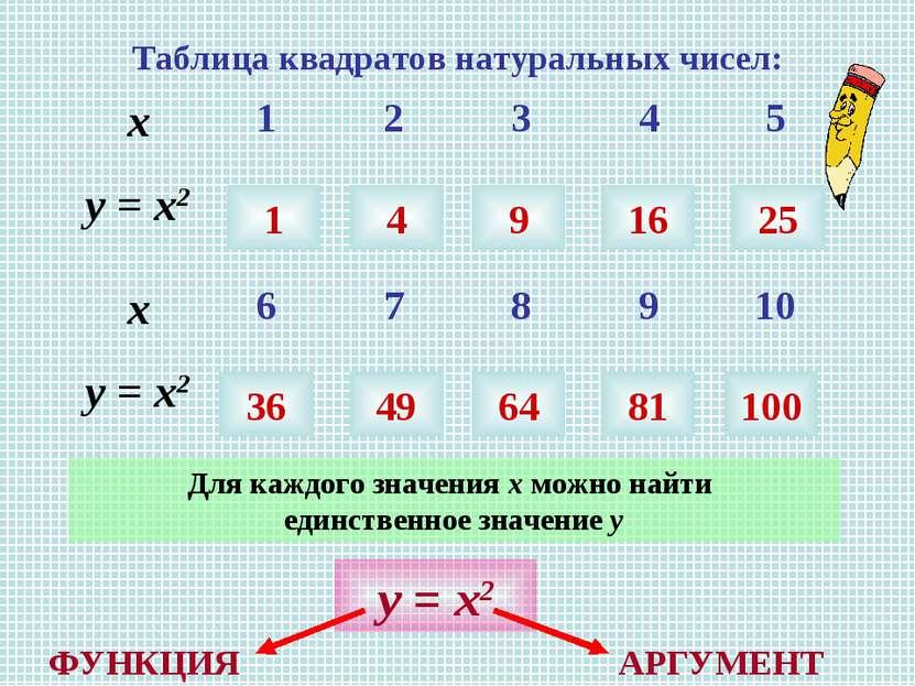 Таблица квадратов натуральных чисел: 1 4 9 16 25 36 49 64 81 100 Для каждого ...