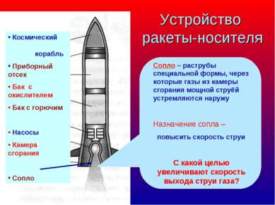 Устройство ракеты-носителя Космический корабль Приборный отсек Бак с окислите...