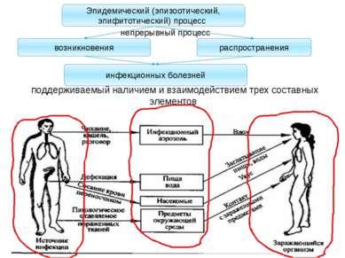 поддерживаемый наличием и взаимодействием трех составных элементов Эпидемичес...