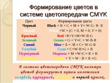 Формирование цветов в системе цветопередачи CMYK В системе цветопередачи CMYK...