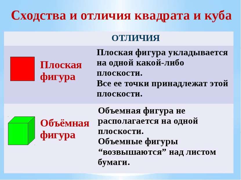 Сходства и отличия квадрата и куба ОТЛИЧИЯ Плоская фигура Плоская фигура укла...
