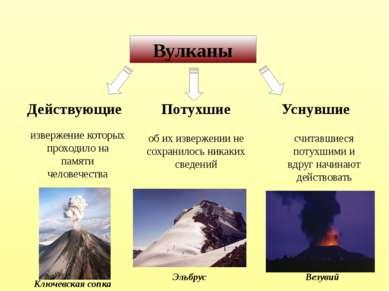 Вулканы Действующие Потухшие Уснувшие извержение которых проходило на памяти ...