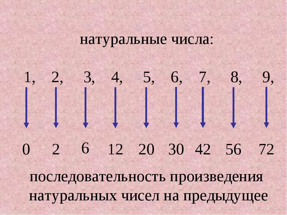 последовательность произведения натуральных чисел на предыдущее натуральные ч...