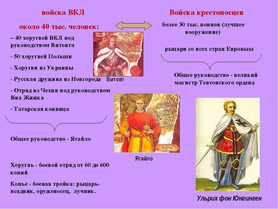 войска ВКЛ около 40 тыс. человек: – 40 хоругвей ВКЛ под руководством Витовта ...