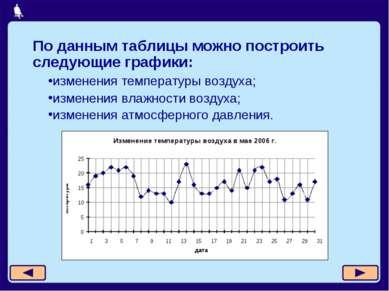 изменения температуры воздуха; изменения влажности воздуха; изменения атмосфе...