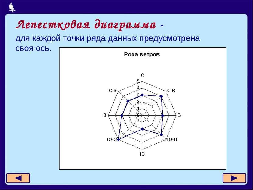 Лепестковая диаграмма - для каждой точки ряда данных предусмотрена своя ось.