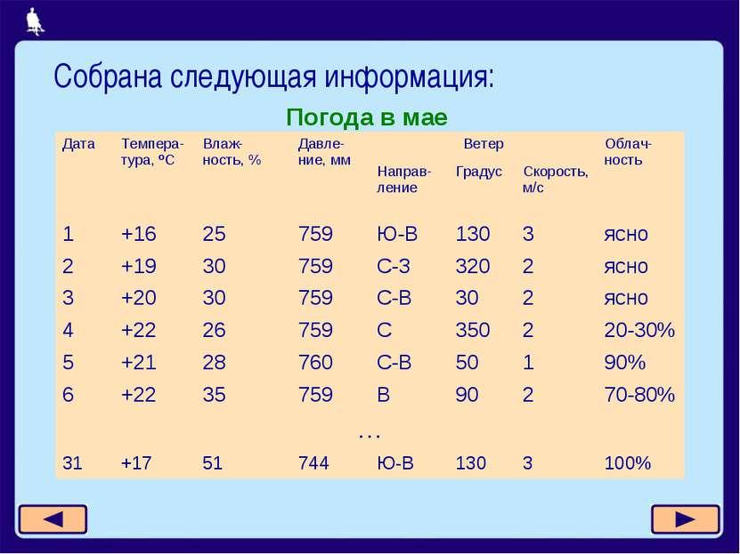 Погода в мае Собрана следующая информация: Дата Темпера-тура, ºС Влаж-ность, ...