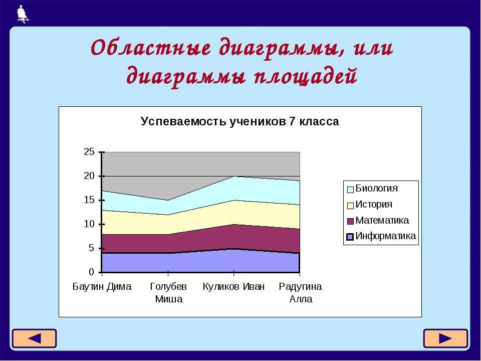 Областные диаграммы, или диаграммы площадей