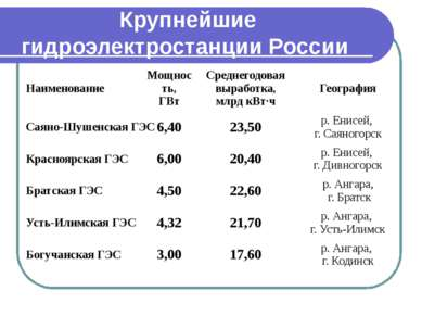 Гидроаккумулирующие электростанции (ГАЭС) Гидроаккумулирующие электростанции ...