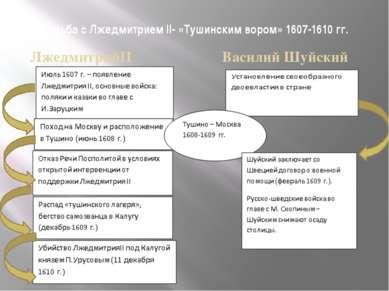 Борьба с Лжедмитрием II- «Тушинским вором» 1607-1610 гг. ЛжедмитрийII Васили...