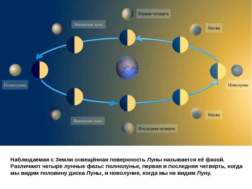 Наблюдаемая с Земли освещённая поверхность Луны называется еёфазой. Различаю...