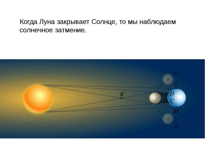 Когда Луна закрывает Солнце, то мы наблюдаем солнечное затмение.