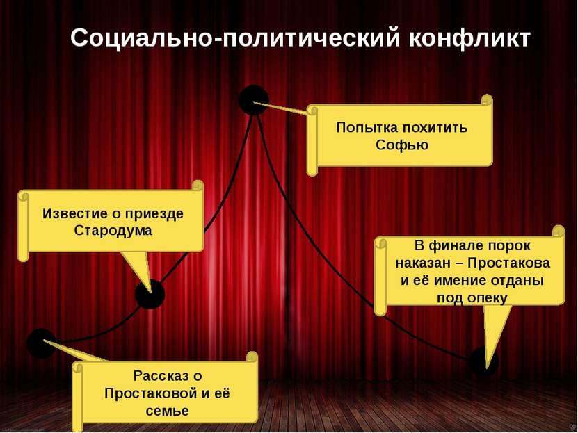 Социально-политический конфликт Экспозиция Завязка Кульминация Развязка Расск...