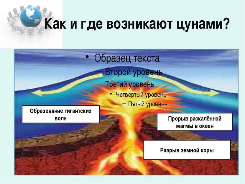 Как и где возникают цунами? Образование гигантских волн Прорыв раскалённой ма...