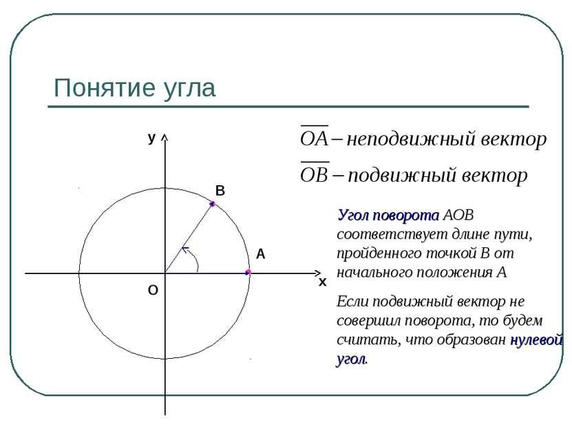 Понятие угла В А Угол поворота АОВ соответствует длине пути, пройденного точк...