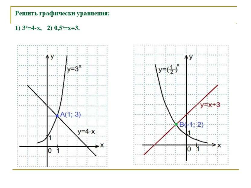 Решить графически уравнения: 1)3x=4-x, 2) 0,5х=х+3.