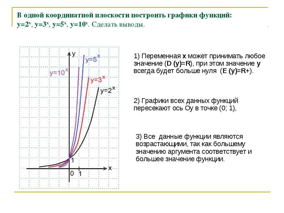 В одной координатной плоскости построить графики функций: y=2x, y=3x, y=5x, ...