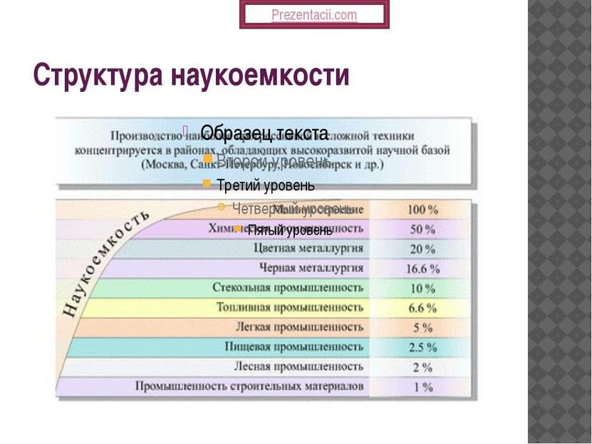 Структура наукоемкости Prezentacii.com