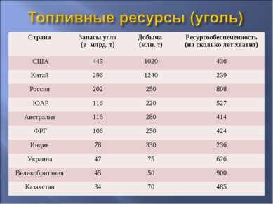 Страна Запасы угля (в млрд. т) Добыча (млн. т) Ресурсообеспеченность (на скол...