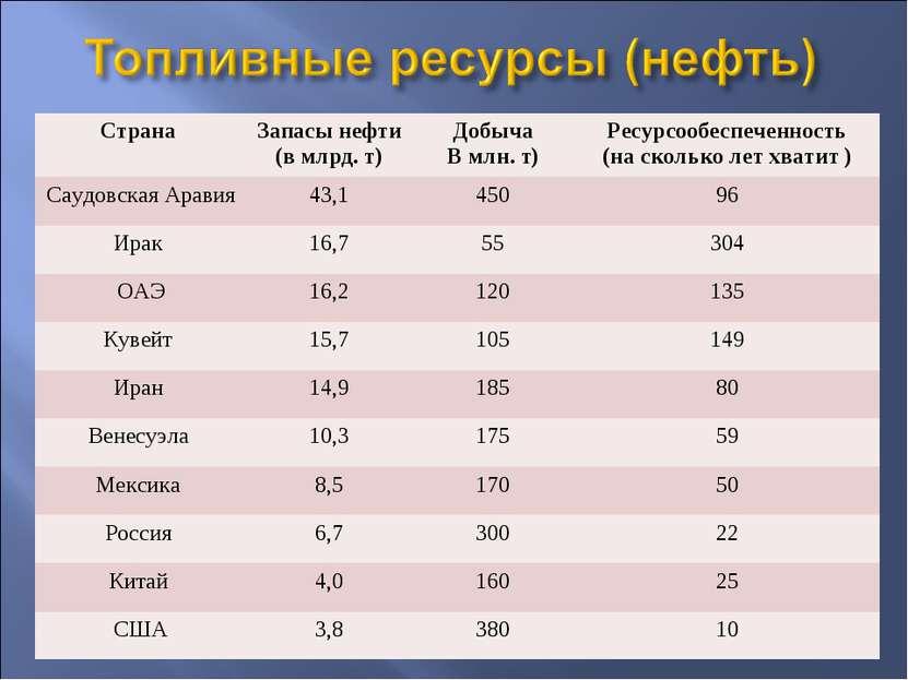 Страна Запасы нефти (в млрд. т) Добыча В млн. т) Ресурсообеспеченность (на ск...