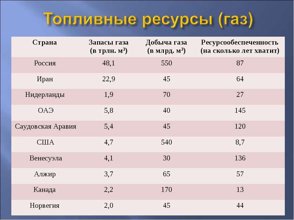 Страна Запасы газа (в трлн. м3) Добыча газа (в млрд. м3) Ресурсообеспеченност...