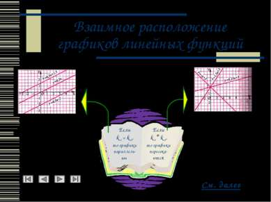 Взаимное расположение графиков линейных функций См. далее