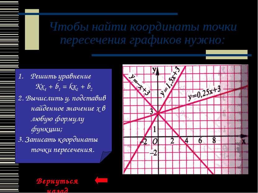 Чтобы найти координаты точки пересечения графиков нужно: Решить уравнение Kx1...