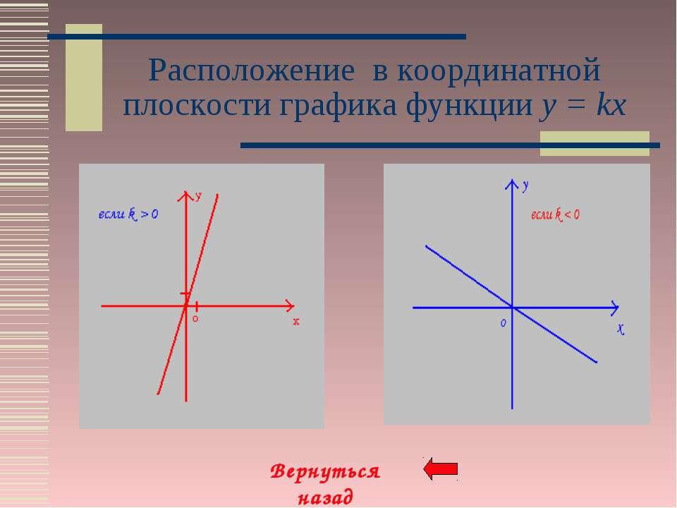 Расположение в координатной плоскости графика функции y = kx Вернуться назад