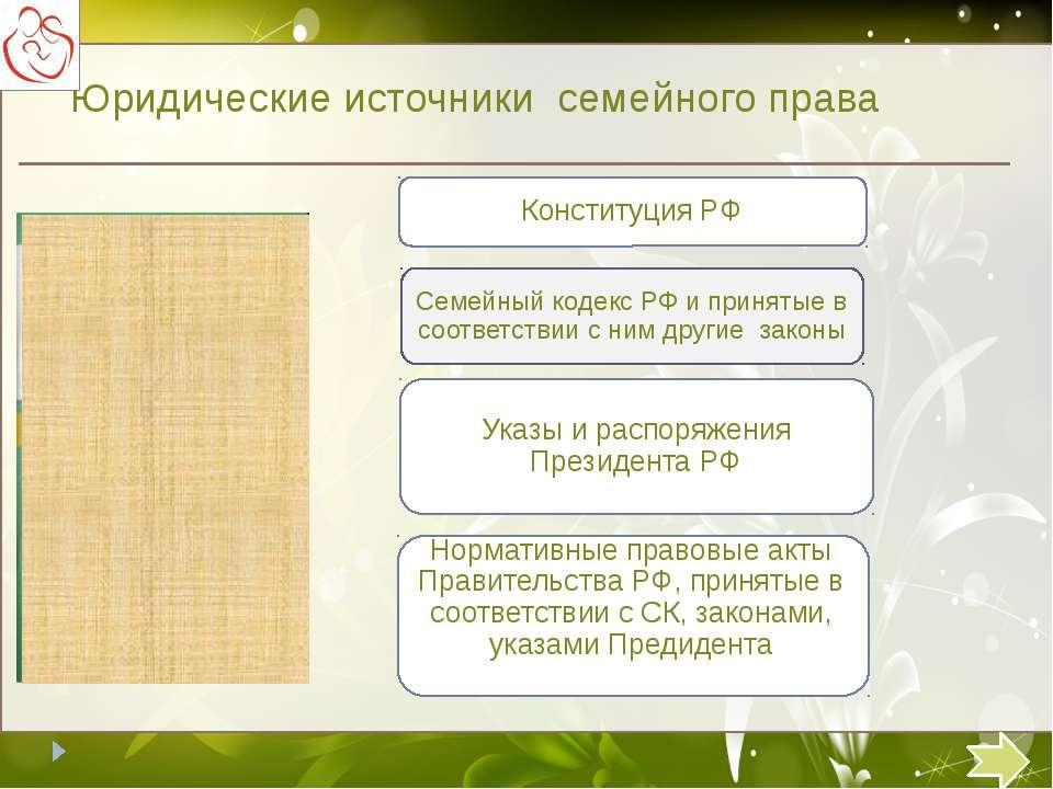 Юридические источники семейного права Семейный кодекс РФ и принятые в соответ...