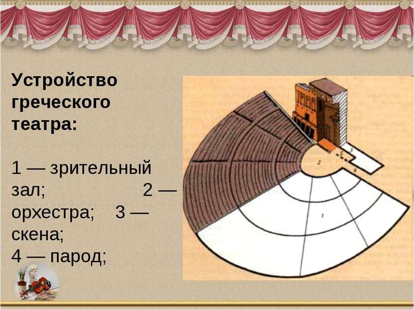 Устройство греческого театра: 1 — зрительный зал; 2 — орхестра; 3 — скена; 4 ...