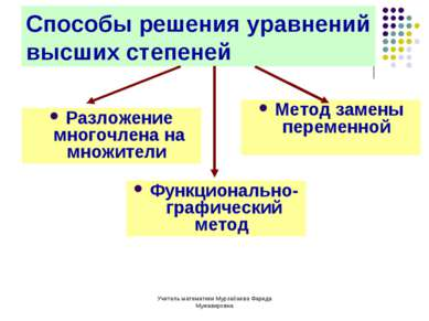 Учитель математики Мурзабаева Фарида Мужавировна Способы решения уравнений вы...