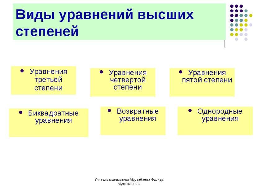Учитель математики Мурзабаева Фарида Мужавировна Виды уравнений высших степен...