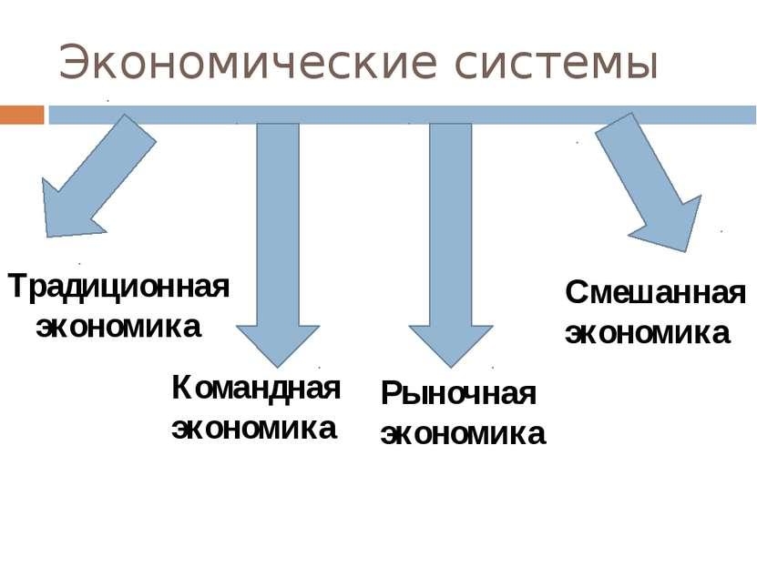 Экономические системы Традиционная экономика Командная экономика Рыночная эко...