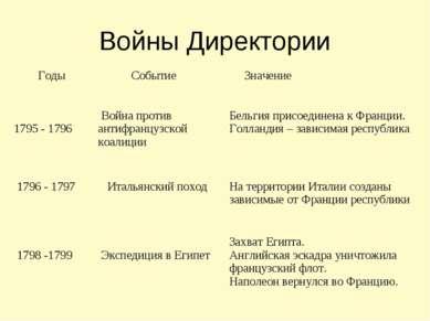 Войны Директории Годы Событие Значение 1795 - 1796 Война против антифранцузск...