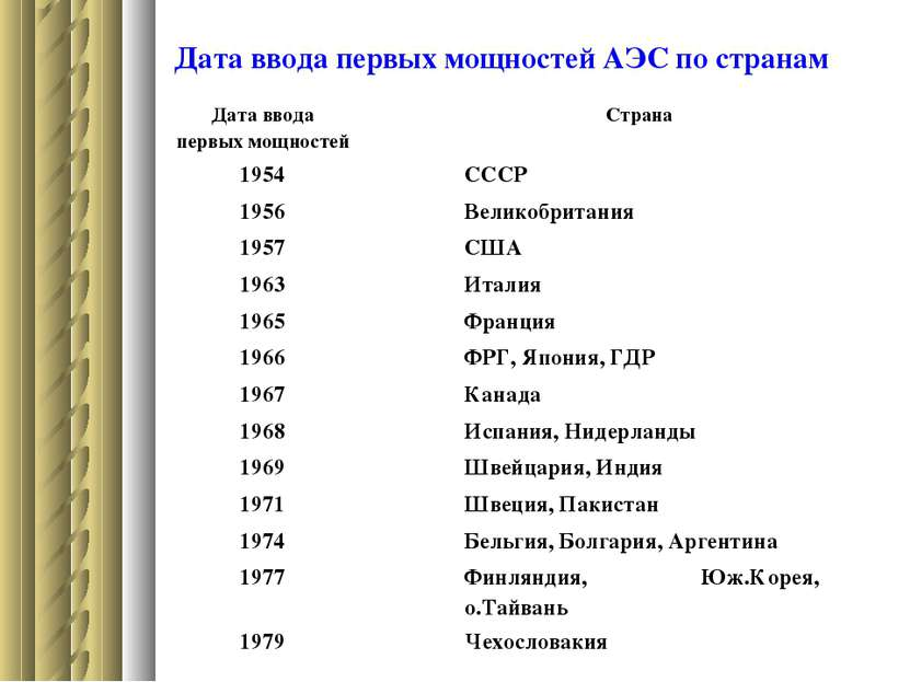 Дата ввода первых мощностей АЭС по странам Дата ввода первых мощностей Страна...