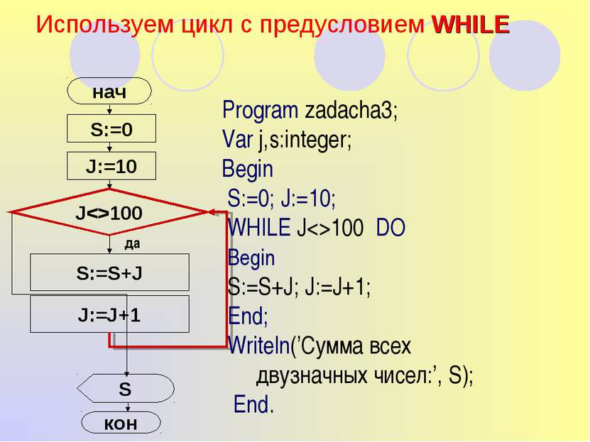 Используем цикл с предусловием WHILE S:=0 нач J:=10 S:=S+J J:=J+1 S Program z...