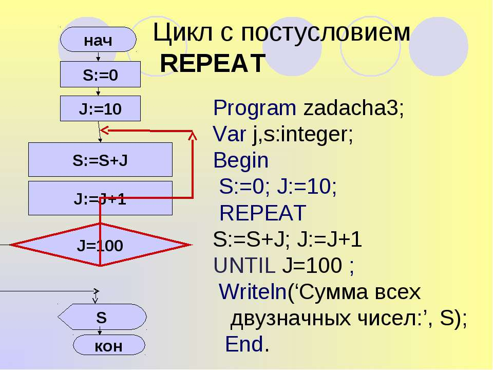 Цикл с постусловием REPEAT Program zadacha3; Var j,s:integer; Begin S:=0; J:=...